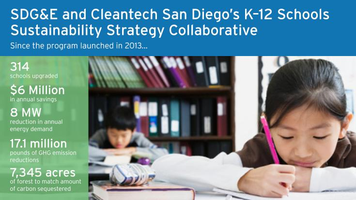 "Smart, clean, sustainable: These are the priorities of Cleantech San Diego and SDG&E's partnership to ""green"" 44 school districts across the region."